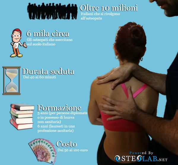 Figura dell'osteopata