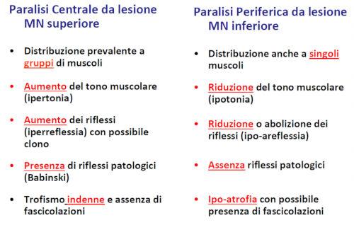 Paralisi Centrale e periferica